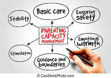parenting, capacidad, dirección