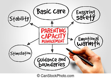 parenting, dirección, capacidad