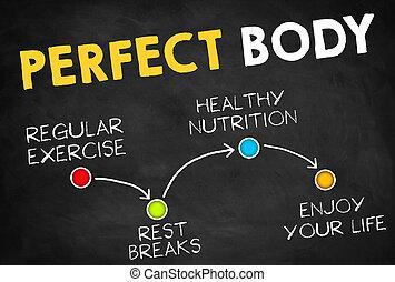 parfait, corps
