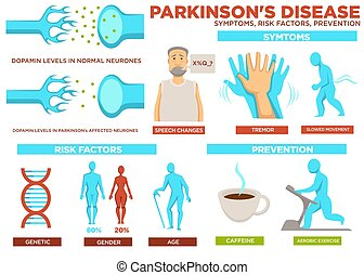 Parkinson disease symptom risk factors and prevention vector. Poster with text, speech change of patient, slowed movement. Reasons of illness are genetics and gender, aging, perform aerobic exercise