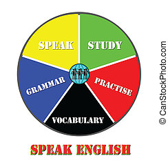 parler, anglaise, diagramme, apprentissage, tarte