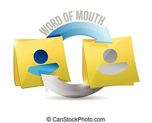 parola, promemoria, illustrazione, bocca, palo, ciclo