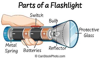 Parts of a flashlight