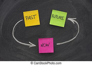 passato, presente, futuro, tempo, cappio, concetto, su, lavagna