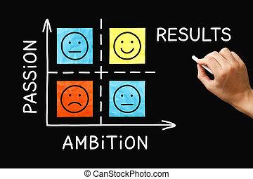 Passion Ambition Results Matrix Graph Concept