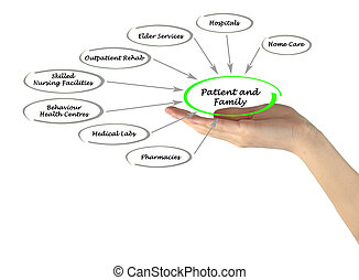 patient-centered, 健康護理