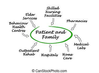 patient-centered, cuidados de saúde