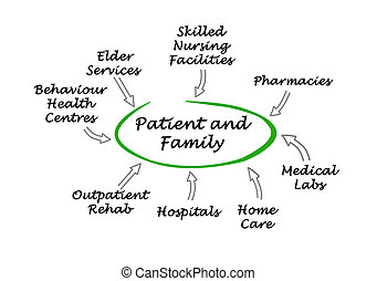 patient-centered, healthcare