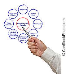 Patient-centered healthcare