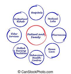 patient-centered, sanità