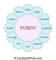 Patient concept circular diagram in pink and blue with great terms such as safety, rights, hospital and more.