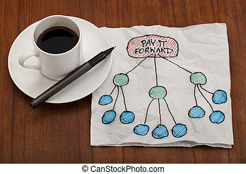 pay it forward concept illustrated on white napkin with...