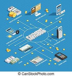 Payment Methods Isometric Flowchart