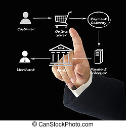 Payment processing process