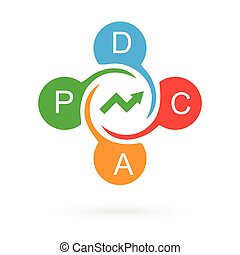 pdca, continu, cycle, amélioration