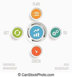 PDCA cycle continuous process improvement concept vector ...