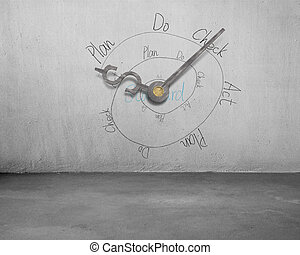 PDCA infinite loop with money symbol clock hands on concrete wall