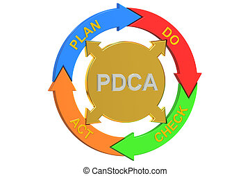 PDCA, Plan Do Check Act concept. 3D rendering