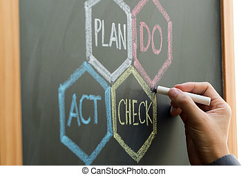 PDCA (Plan, Do, Check, Act) scheme