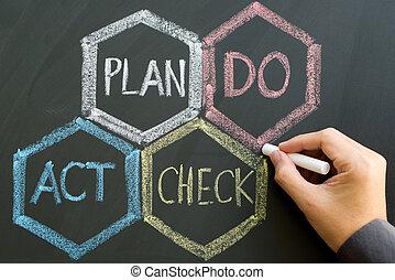 PDCA (Plan, Do, Check, Act) scheme