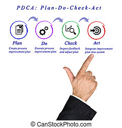 PDCA: Plan-Do-Check-Act