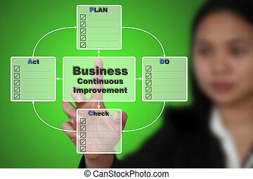 PDCA Plan Do Check Act - Business Woman do PDCA Plan Do...