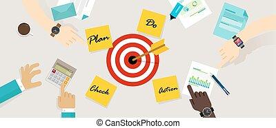 PDCA plan do check action management business concept vector