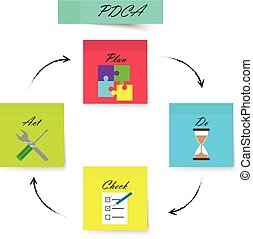 PDCA - Sticky Notes - Strong Color