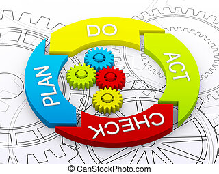 pdca, vie, concept, business, cycle