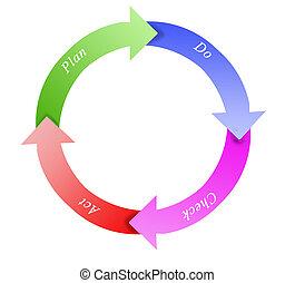 PDCA wheel
