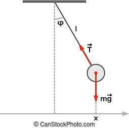 Pendulum (mathematics) with velocity and acceleration...