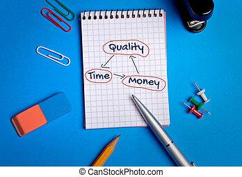 pengar, balans, kvalitet tajma