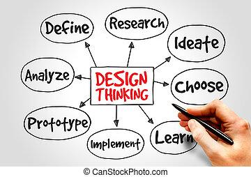 pensée, conception