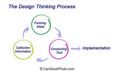 pensée, processus, conception