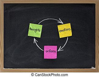 pensamentos, ações, emoções