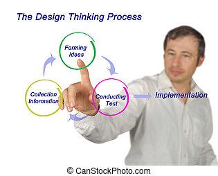 pensamiento, proceso, diseño