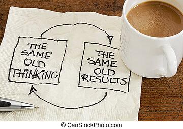 pensando, e, resultados, realimentação