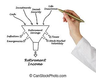 pensioen, inkomen