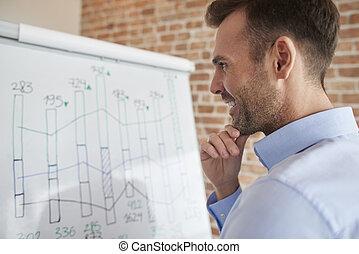 Pensive man and white board