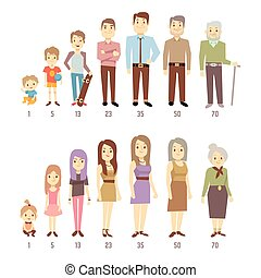 People generations at different ages man and woman from baby to old