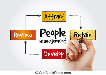 People Management mind map with marker