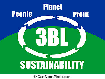 The triple bottom line (3BL or TBL) concept - people, planet, profit (social, ecological, economic) taken into account for sustainable development, presented in a poster.