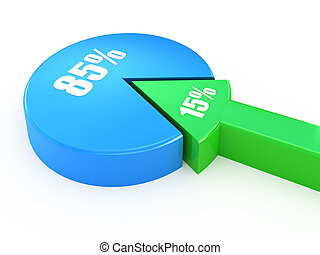 percento, 15, 85