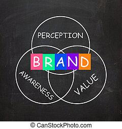 percepción, compañía, valor, improves, conocimiento marca