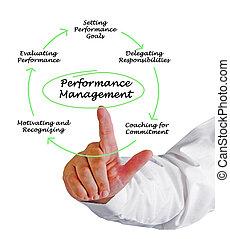 performance, gestion