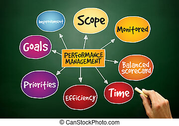Performance management mind map, business concept on blackboard