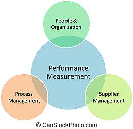 Performance measurement business diagram management strategy...