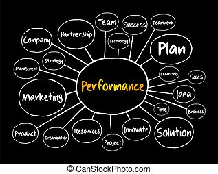 Performance mind map flowchart, business concept