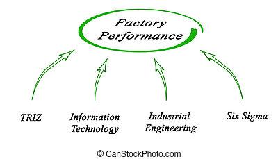 performance, usine