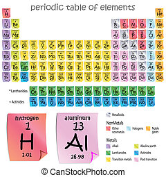 Period Table of Elements - An image of a periodic table of...